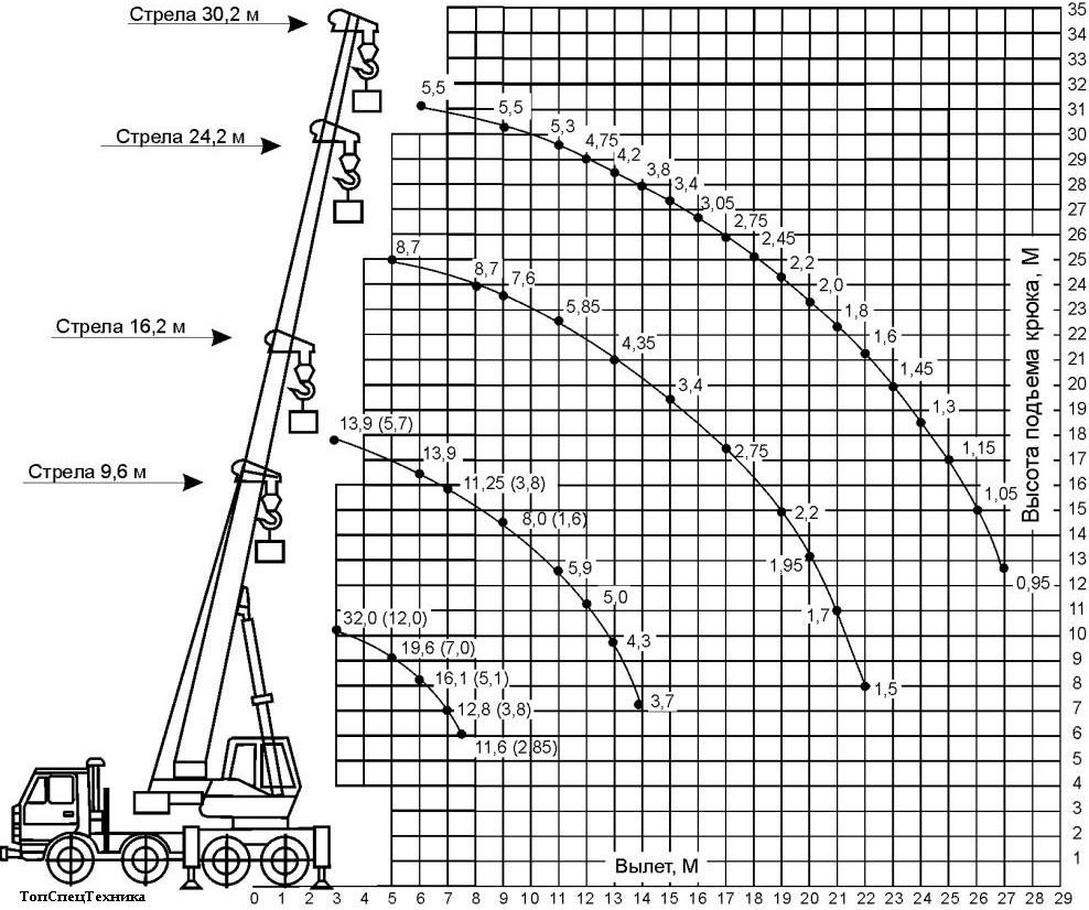 Автокран Галичанин 32 тонны схема грузоподъёмности