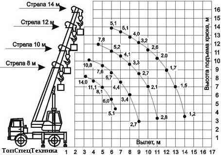 Схема технических характеристик автокрана Ивановец КС-3577 14 тонн